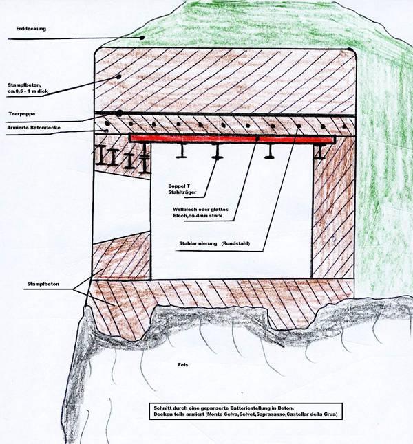 konstruktionstechnik der kavernen. Black Bedroom Furniture Sets. Home Design Ideas